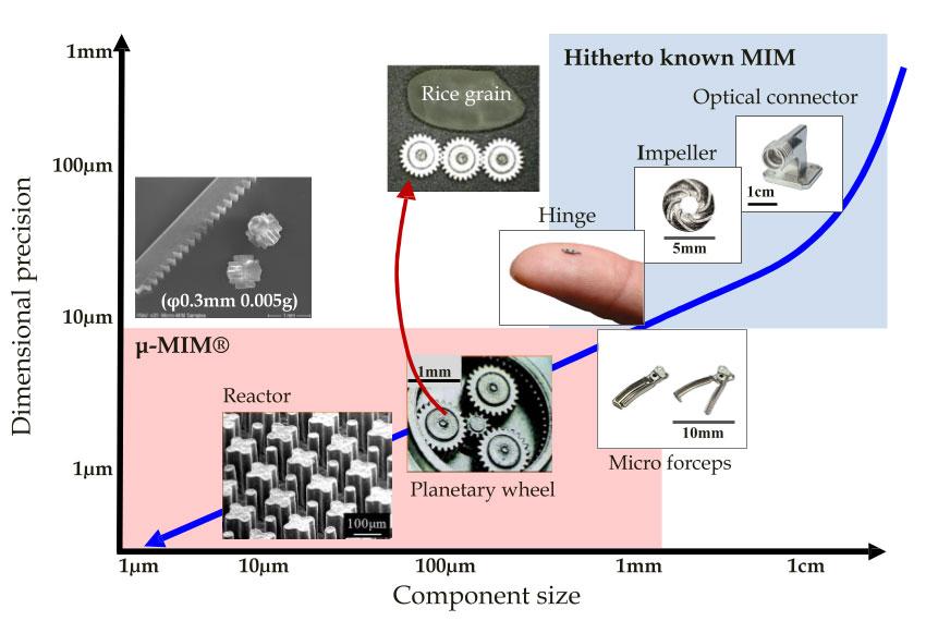 μ-MIM 寸法精度と製品サイズ