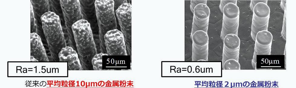 μ-MIM 微粉によるMIM製造技術