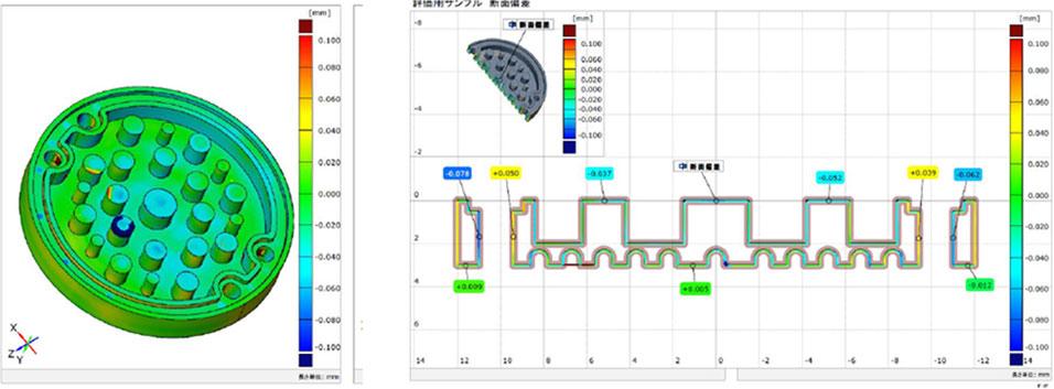 ATOSシステムによる革新的なスキャニング技術 プロファイルモデル