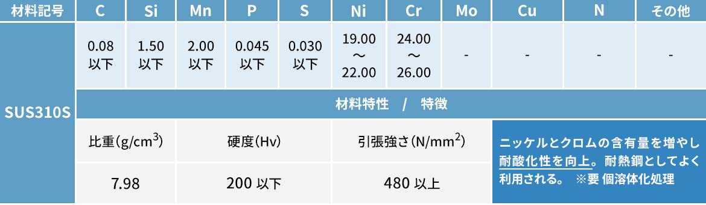 オーステナイト系ステンレス鋼材 SUS310S