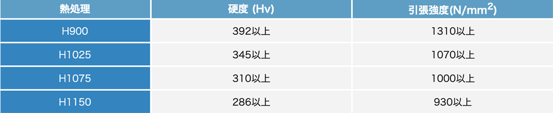 析出硬化系ステンレス鋼材 SUS630 一覧表