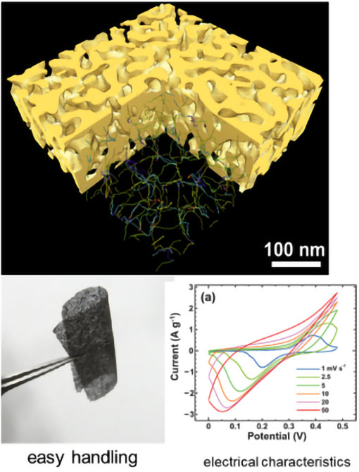 太盛工業が提供する多孔質金属 マイクロとナノの複数の孔サイズを持つ多孔質材料